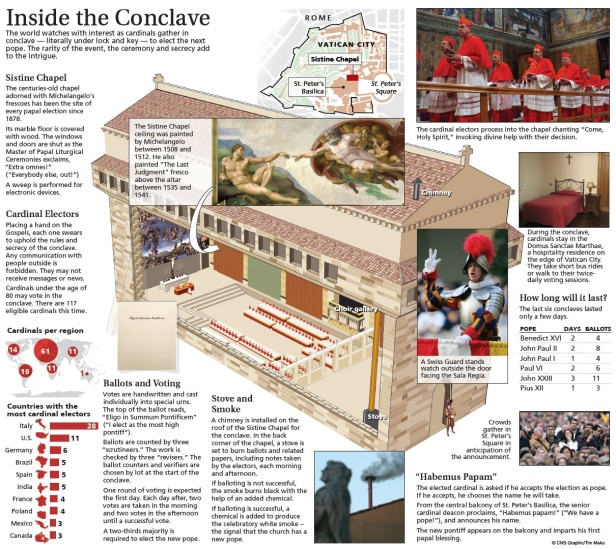 The Conclave and Process to Choose Our Next Pope
